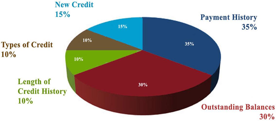 Understanding Credit - Bill Salvatore, Realty Executives East Valley - 602-999-0952